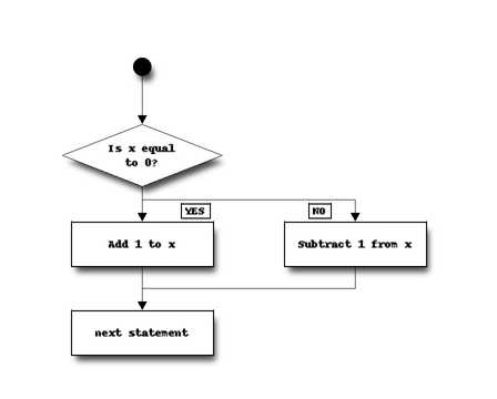 Selection control statements — Object-Oriented Programming in Python